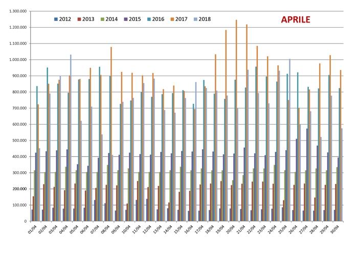 Confronto Pagine Viste su spaghettitaliani.com nel mese di Aprila dal 2012 al 2018