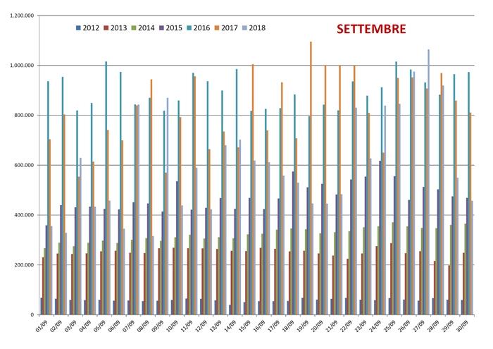 Confronto Pagine Viste su spaghettitaliani dal 2012 al 2018 nel mese di Settembre