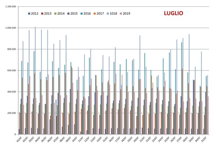 Confronto Pagine Viste su spaghettitaliani nel mese di Luglio dal 2012 al 2019