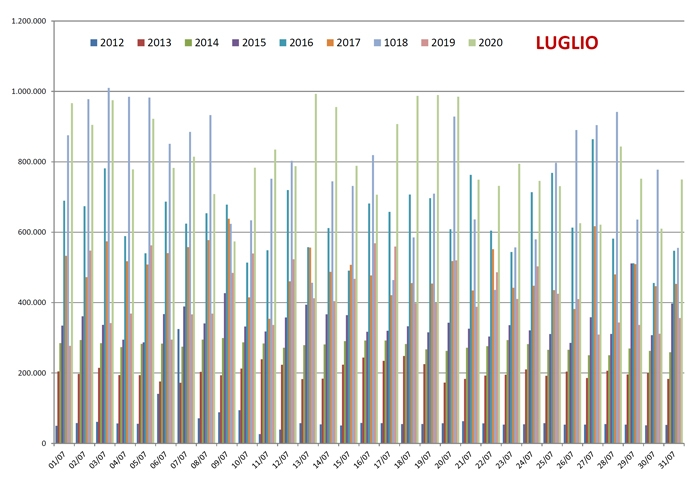 Confronto Pagine Viste su spaghettitaliani nel mese di Luglio dal 2012 al 2020