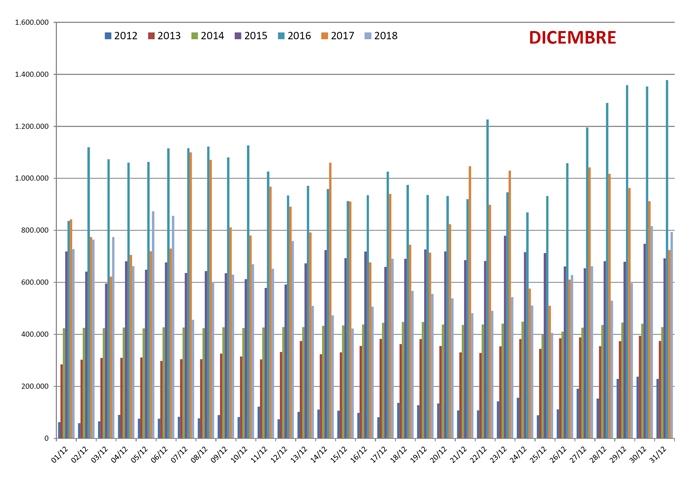 Confronto negli anni dal 2012 al 2018 delle pagine viste di spaghettitaliani.com nel mese di Dicembre