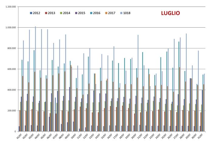 Confronto pagine viste su spaghettitaliani.com nel mese di Luglio dal 2012 al 2018