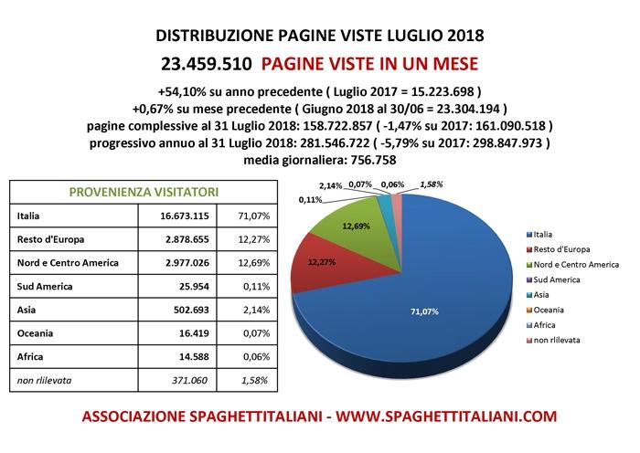Pagine Viste su spaghettitaliani.com nel mese di Luglio 2018