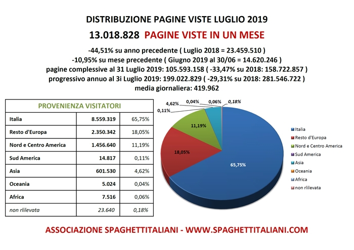 Pagine Viste su spaghettitaliani nel mese di Luglio 2019