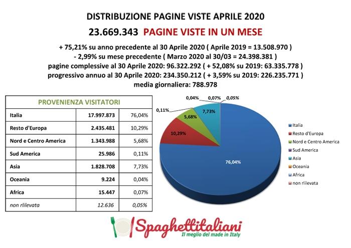 Statistiche di spaghettitaliani.com del mese di Aprile 2020 (Pagine Viste - Ricette - Blog)