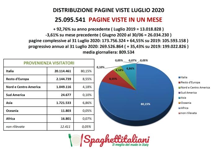 Pagine Viste su spaghettitaliani nel mese di Luglio 2020