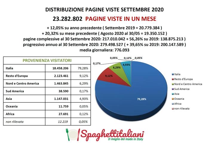 Statistiche di spaghettitaliani.com del mese di Settembre 2020 (Pagine Viste - Ricette - Blog)