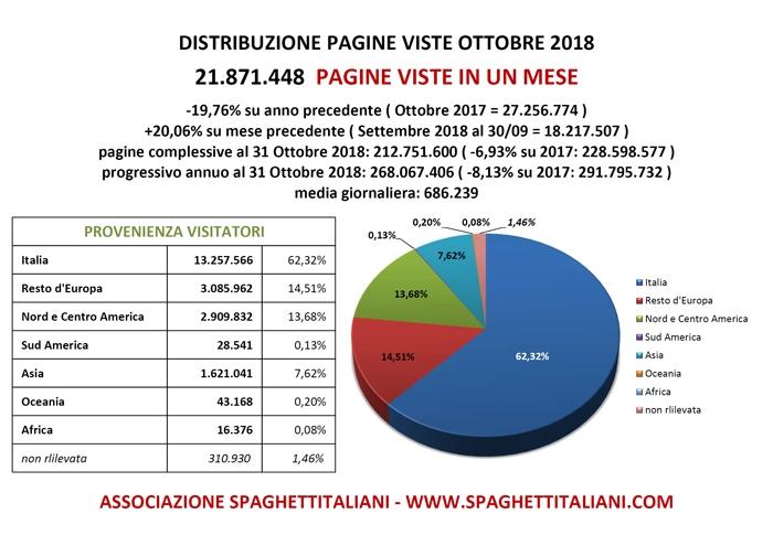 Pagine viste su spaghettitaliani nel mese di Ottobre 2018