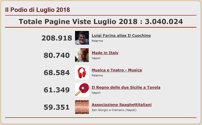 Podio con i 5 Blog del network di spaghettitaliani.com pi� visti nel mese di Luglio 2018