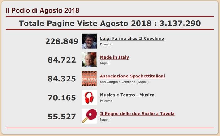 Podio con i 5 Blog del network di spaghettitaliani.com pi� visti nel mese di Agosto 2018