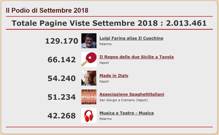 Podio con i 5 Blog del network di spaghettitaliani.com pi� visti nel mese di Settembre 2018