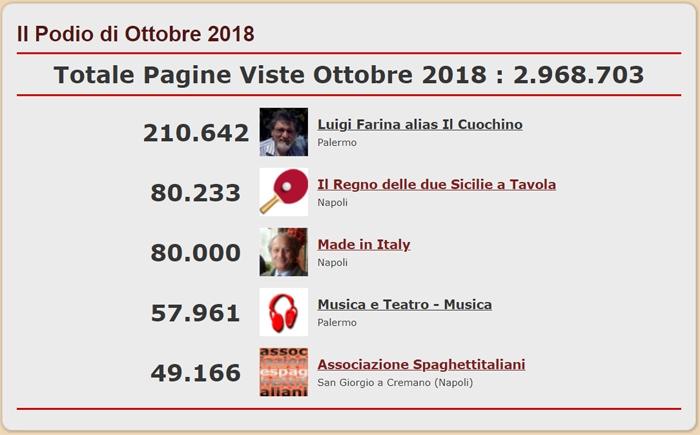 Podio con i 5 Blog del network di spaghettitaliani.com pi� visti nel mese di Ottobre 2018