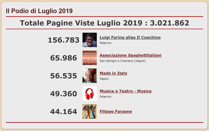 Podio dei 5 Blog pi� visitati del network di spaghettitaliani nel mese di Luglio 2019