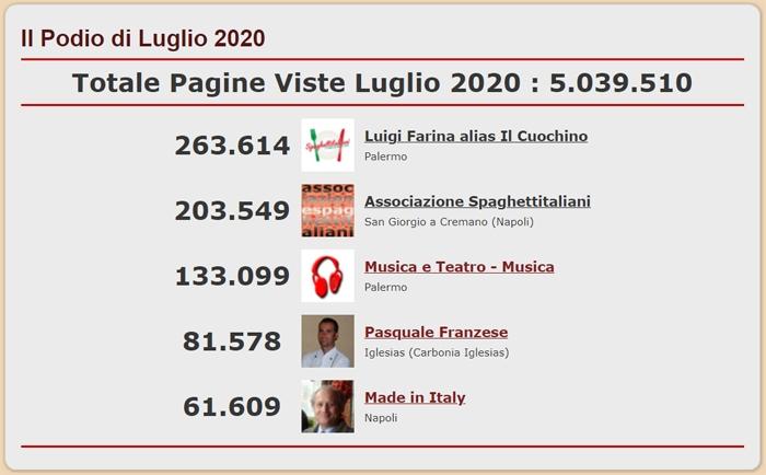 Podio dei 5 Blog pi� visitati del network di spaghettitaliani nel mese di Luglio 2020