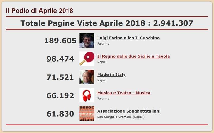 Podio dei Blog del network di spaghettitaliani.com pi� visti nel mese di Aprile 2018