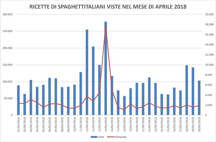 Ricette viste su spaghettitaliani.com nel mese di Aprile 2018