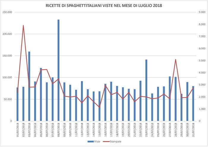 Ricette viste su spaghettitaliani.com nel mese di Luglio 2018