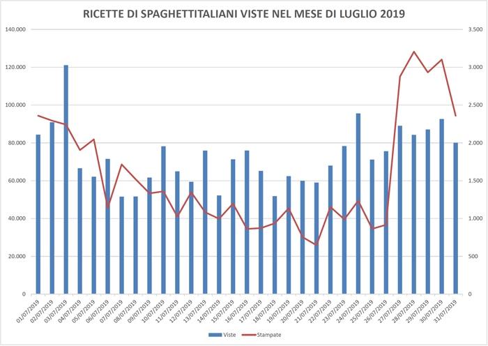 Ricette viste su spaghettitaliani nel mese di Luglio 2019