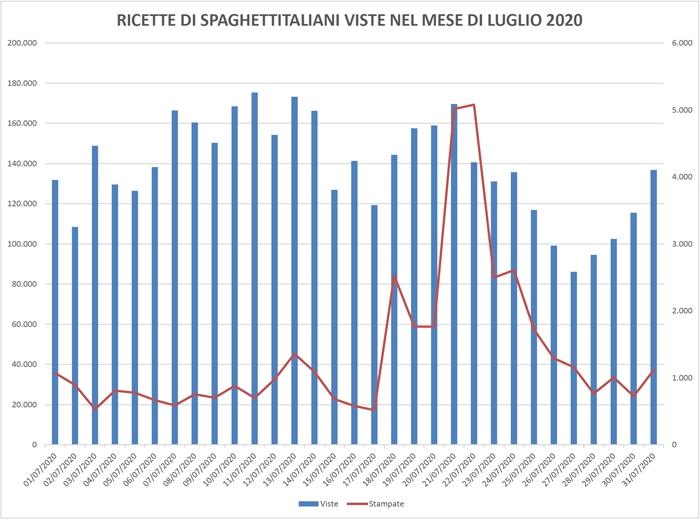 Ricette viste su spaghettitaliani nel mese di Luglio 2020