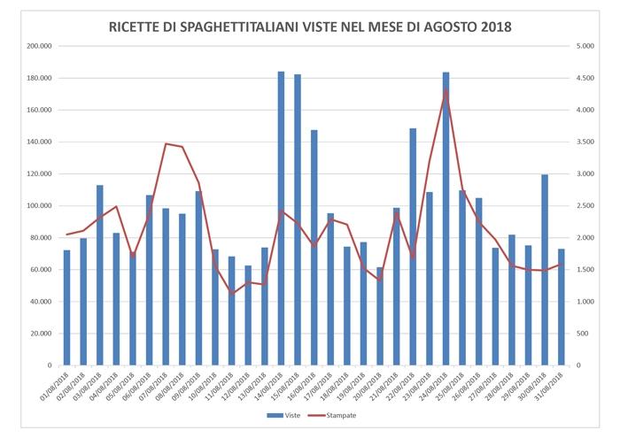 Statistiche Ricette di spaghettitaliani nel mese di Agosto 2018