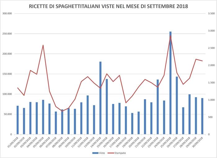Statistiche Ricette di spaghettitaliani nel mese di Settembre 2018