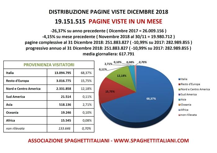 Pagine Viste su spaghettitaliani.com nel mese di Dicembre 2018