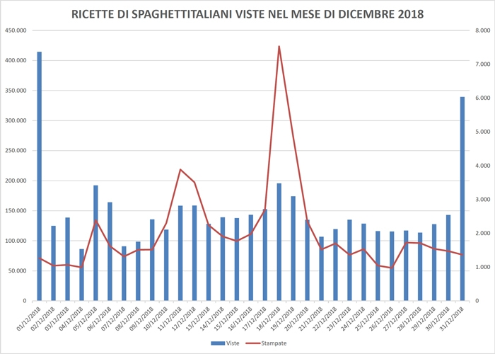 Ricette di spaghettitaliani.com viste nel mese di Dicembre 2018
