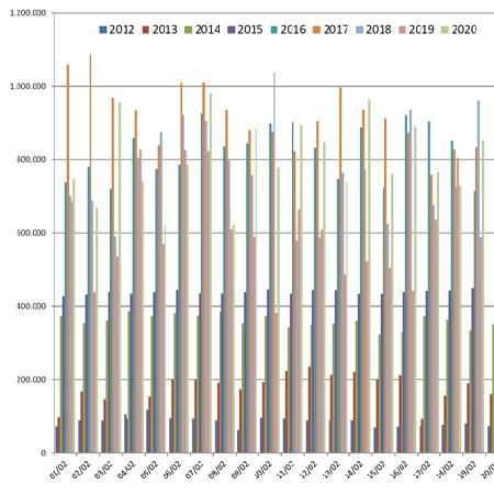 Confronto Pagine Viste su spaghettitaliani nel mese di Febbraio dal 2012 al 2020