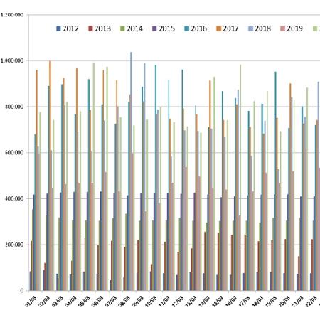 Confronto Pagine Viste su spaghettitaliani nel mese di Marzo dal 2012 al 2020