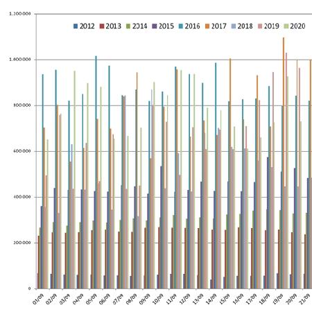 Confronto Pagine Viste su spaghettitaliani nel mese di Settembre dal 2012 al 2020
