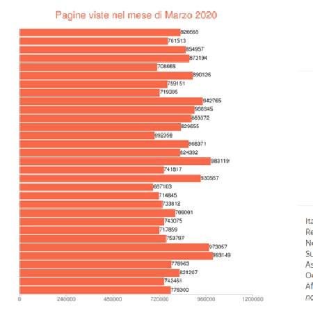 Dettagli giornalieri Pagine Viste su spaghettitaliani nel mese di Marzo 2020