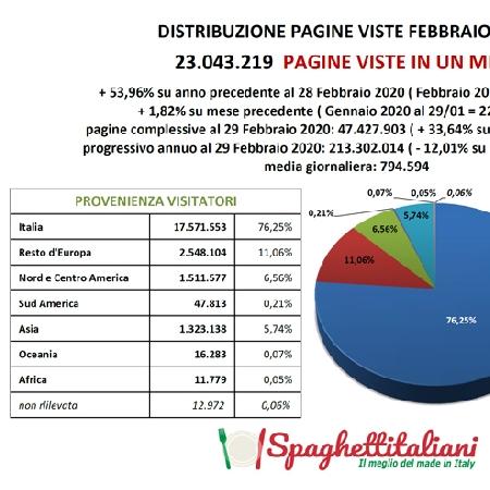Pagine Viste su spaghettitaliani nel mese di Febbraio 2020
