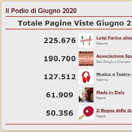Podio dei 5 Blog più visitati del network di spaghettitaliani nel mese di Giugno 2020